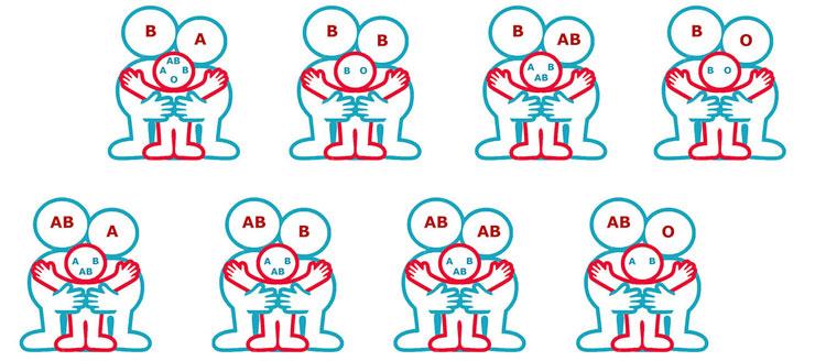 Quy tắc di truyền nhóm máu A từ bố mẹ sang con