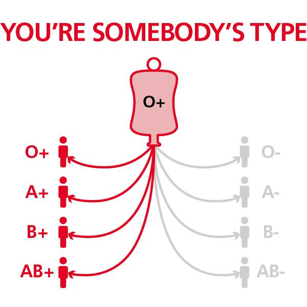 Đặc điểm của nhóm máu o