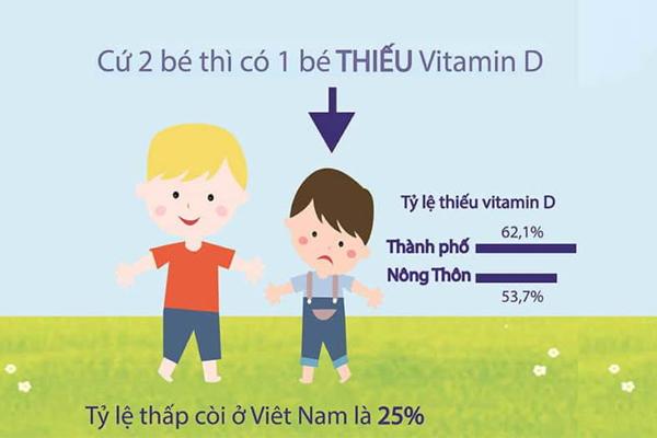 8 dấu hiệu nhân biết cơ thể thiếu Vitamin D